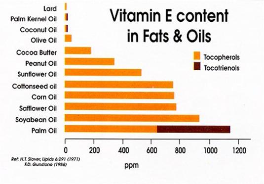 http://www.palmoilhealth.org/wp-content/uploads/2013/03/Vitamin-E-content-chart-548x364.jpg