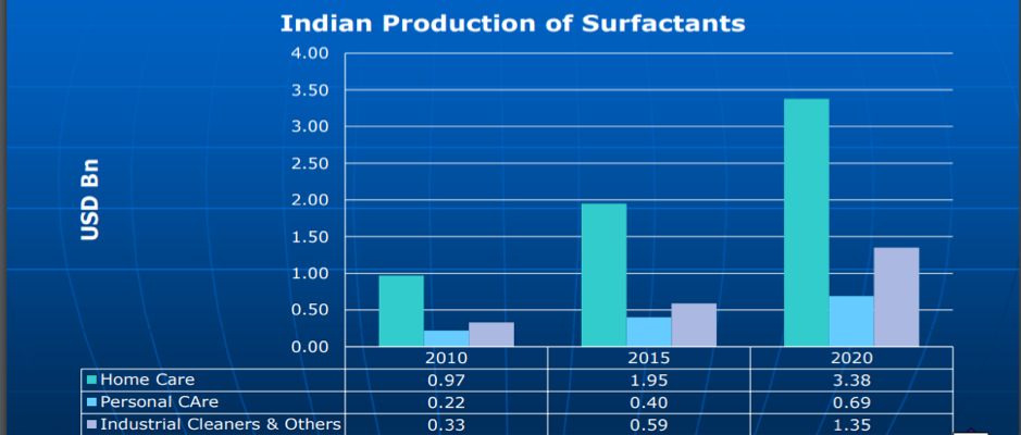 http://www.mpoc.org.my/images/articles/indian-production-of-surfactants.png