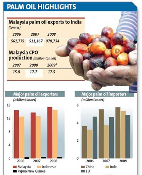 India May Buy More Palm Oil – MPOC