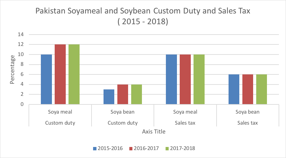 http://www.mpoc.org.my/images/articles/pakistan-sybean-soymeal-2015-2018.png