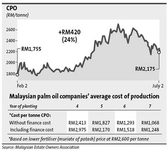 Stable Palm Oil Production Cost Mpoc